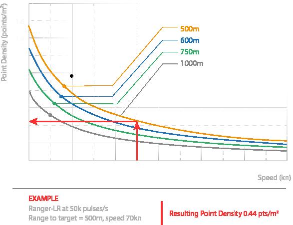 rangerlr-graphs