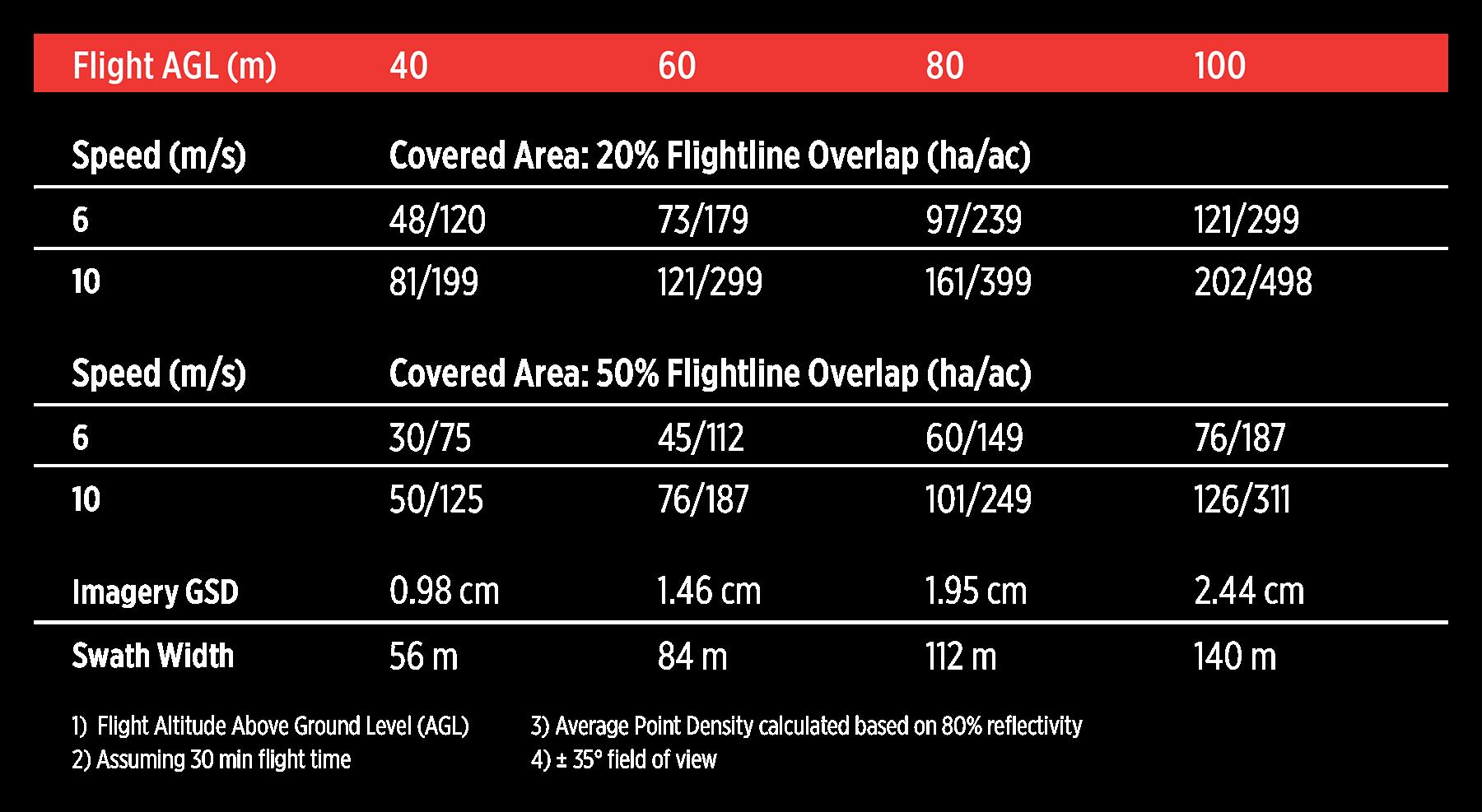 RECON-A-chart