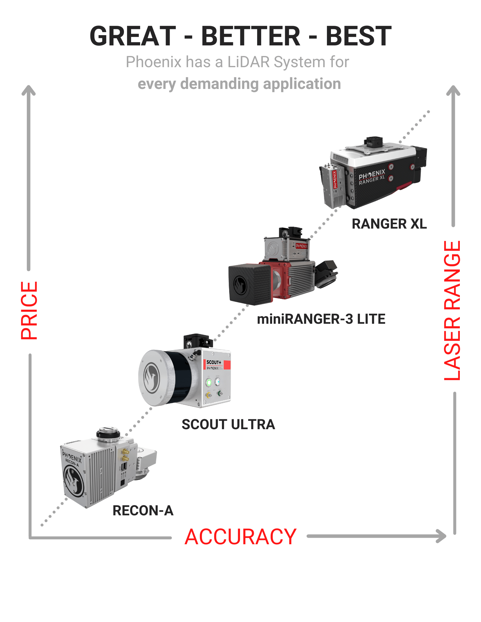 LiDAR Hierarchy Chart (3)